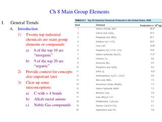 ch 8 main group elements
