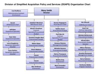 Division of Simplified Acquisition Policy and Services (DSAPS) Organization Chart