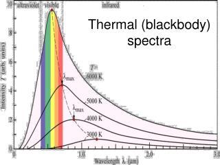Thermal (blackbody) spectra