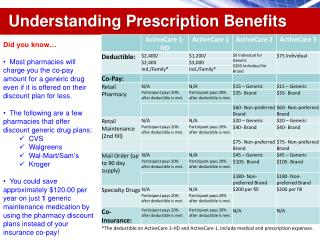 Understanding Prescription Benefits