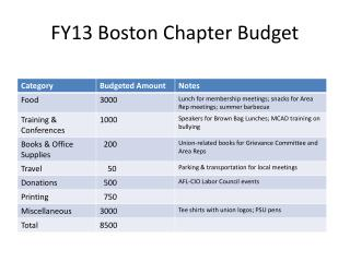 FY13 Boston Chapter Budget