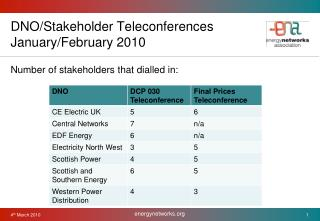 DNO/Stakeholder Teleconferences January/February 2010
