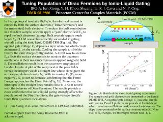 Tuning Population of Dirac Fermions by Ionic-Liquid Gating         IRG-A: Jun Xiong,  Y . H. Khoo,  Shuang Jia ,