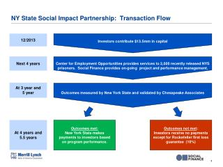NY State Social Impact Partnership:  Transaction Flow