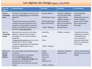 Les régimes de change ( Source : FMI  (2008))