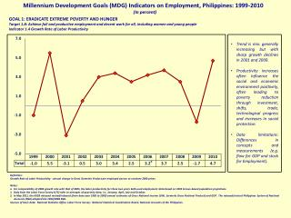 Millennium Development Goals (MDG) Indicators on Employment, Philippines: 1999-2010 (In percent)