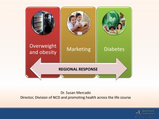 Dr. Susan Mercado Director, Division of  NCD  and promoting health across the life course
