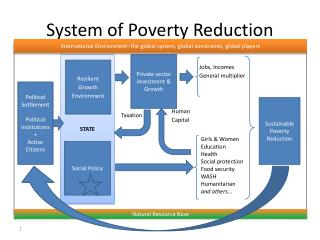 System of Poverty Reduction