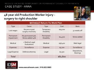 Reduce or avoid temporary or permanent disability  payments Case Study - ANNA