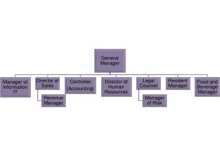 Organizational chart for hotel