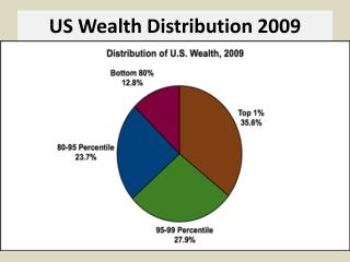 US Wealth Distribution 2009
