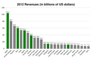 2012 Revenues (in billions of US dollars)