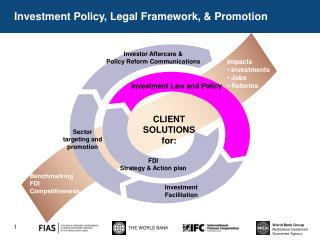 Investment Policy, Legal Framework, & Promotion