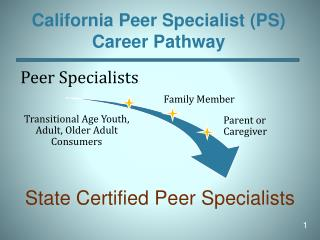 California Peer Specialist (PS)  Career Pathway