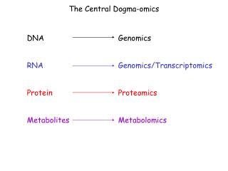 DNAGenomics  RNAGenomics/Transcriptomics  ProteinProteomics MetabolitesMetabolomics