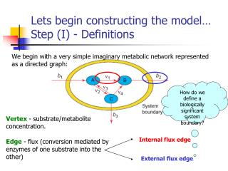 Lets begin constructing the model… Step (I) - Definitions
