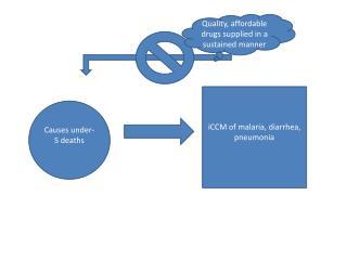 Causes under-5 deaths