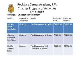 Rockdale Career Academy FFA Chapter Program of  Activities 2011-2012