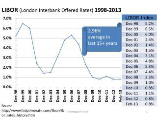 LIBOR (London Interbank Offered Rates)  1998-2013