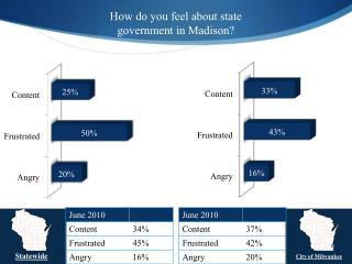 How do you feel about state government in Madison?