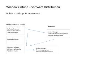Windows Intune � Software Distribution Upload a package for deployment