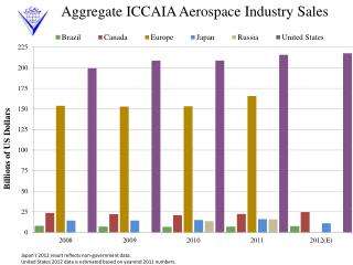 Aggregate ICCAIA Aerospace  Industry Sales