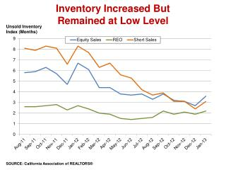 Inventory Increased But  Remained at Low Level