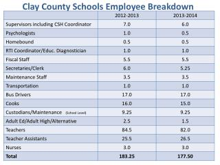 Clay County Schools Employee Breakdown