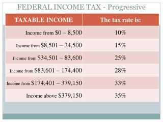 FEDERAL INCOME TAX - Progressive