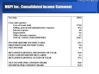 MBPF Inc.: Consolidated Income Statement