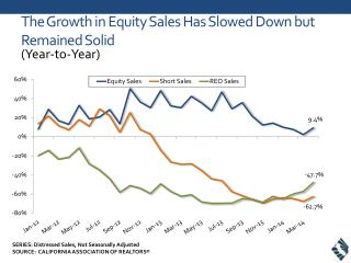 The Growth in Equity Sales Has Slowed Down but Remained Solid