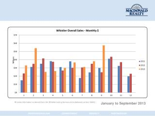 Whistler Monthly Stats January to Sept 30 2013