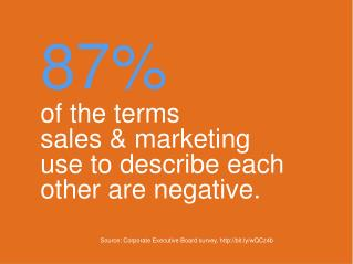 87% of the terms  sales & marketing  use to describe each other are negative.