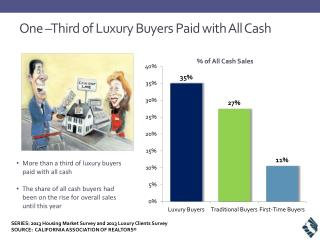 One �Third of Luxury Buyers Paid with All Cash