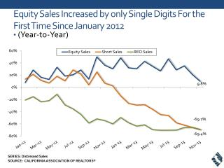 Equity Sales Increased by only Single Digits For the First Time Since January 2012