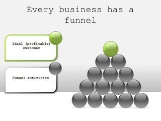 Every business has a funnel