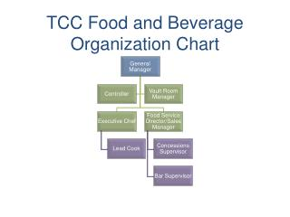 TCC Food and Beverage Organization Chart