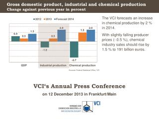 Gross domestic product ,  industrial and chemical production