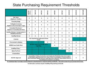 State Purchasing Requirement Thresholds