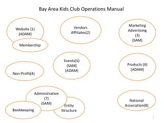 Bay Area Kids Club Operations Manual