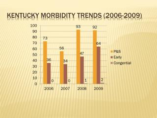 KENTUCKY Morbidity Trends (2006-2009)