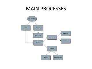MAIN PROCESSES