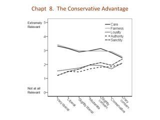 Chapt   8 .  The Conservative Advantage
