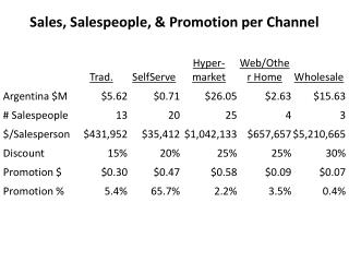 Sales, Salespeople, & Promotion per Channel