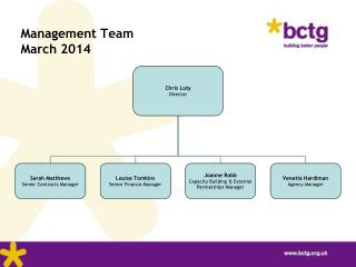 Management Team March 2014