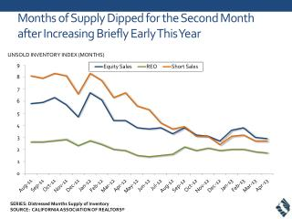 Months of Supply Dipped for the Second Month after Increasing Briefly Early This Year