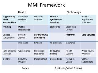 MMI Framework  HealthTechnology