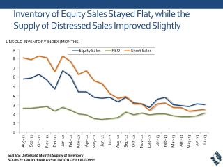 Inventory of Equity Sales Stayed Flat, while the Supply of Distressed Sales Improved Slightly