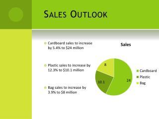 Sales Outlook