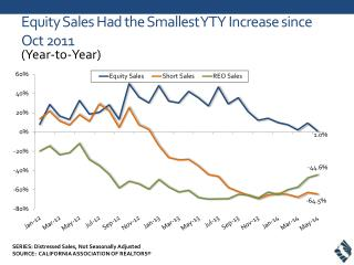 Equity Sales Had the Smallest YTY Increase since Oct 2011